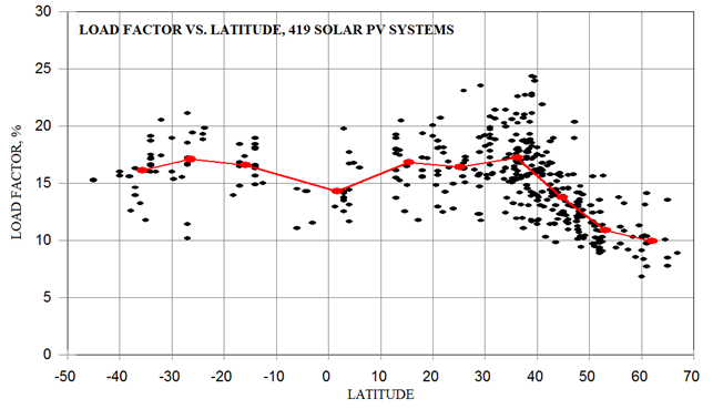 """Fig. 7a Fattore di carico di alcune centinaia di parchi fotovoltaici situati a diverse latitudini. Fonte: Roger Andrews, """"Estimating Global Solar PV Load Factors"""", Energy Matters 2014/06/20. La Germania è compresa fra i 47°16'15"""" N e 55°03'33"""" N di latitudine; per cui approssimativamente i valori attesi del fattore di carico sono nell'intervallo 8-16%"""
