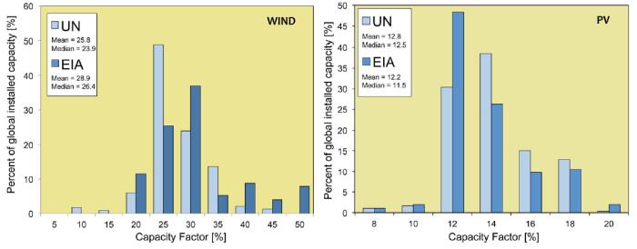 """Fig. 7b Distribuzione dei fattori di carico degli impianti eolici (sin.) e fotovoltaici (dex.). Dati raccolti a livello mondiale. Valore medio per eolico: 23-29%. Valore medio per FV: 11-13%. Fonte: M. Carbajales-Dale et al., """"Can we afford storage? A dynamic net energy analysis of renewable electricity generation supported by energy storage"""", Energy Environ. Sci., 2014, 7, 1538 DOI: 10.1039/c3ee42125b"""