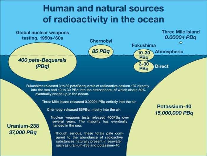 radioactivity_oceans