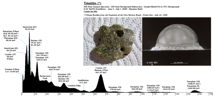 06 - Trinitite T5@Contact - ID - 336 Hours - BG Subtraction - Counts x Bin - Shield V2-2 - 0.036 Clean - 11-06_25-06-20